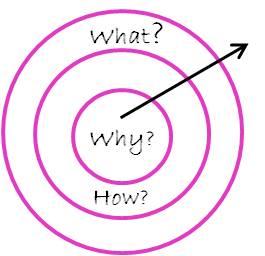 Hoe onderscheidend is een communicatiebureau zelf?